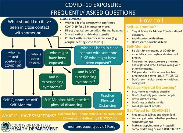 Poster: what to do if I've been exposed to a person with Covid-19?