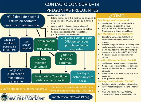 Poster in Spanish: what should I do if I've been in contact with someone with COVID-19?