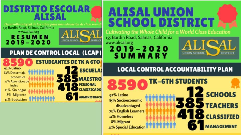 Local Control Accountability Plan Infographics